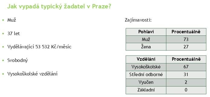 hypotéka - typický žadatel v Praze
