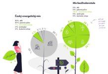 Porovnání energetických mixů - stanadard vs bezDodavatele